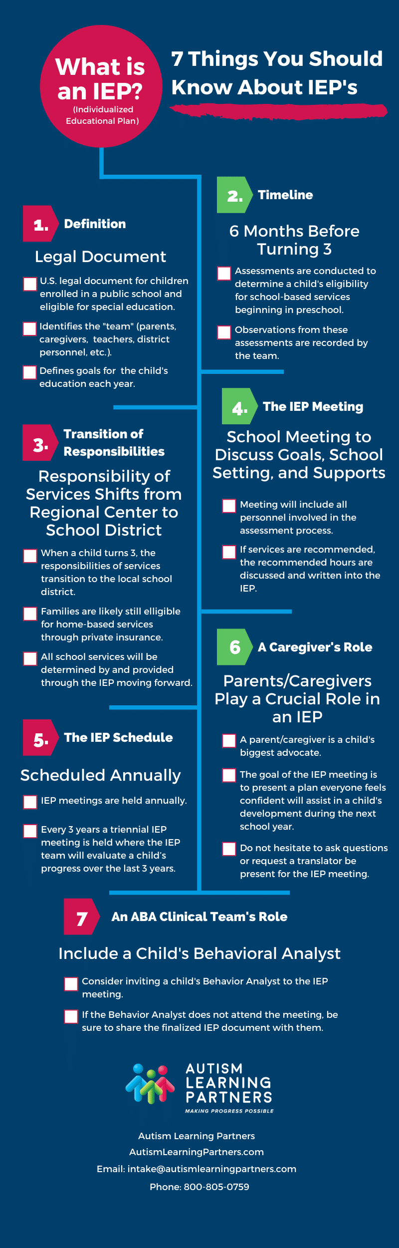 What's an IEP? Individualized Education Plan - Infographic