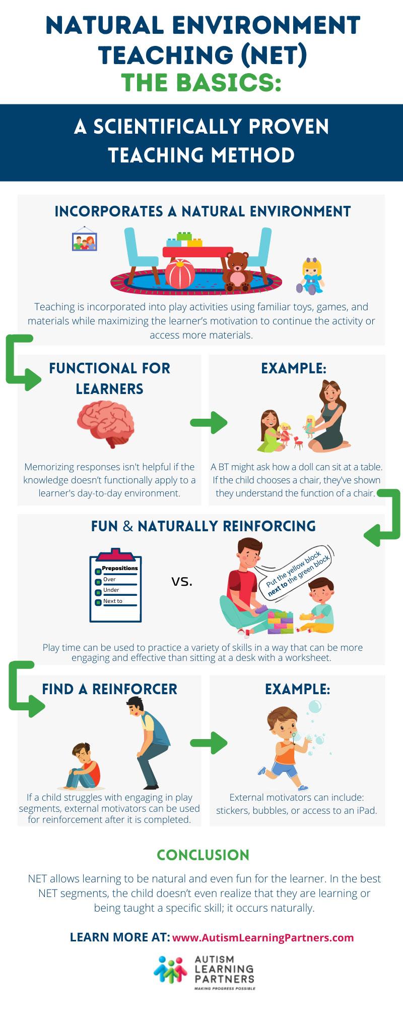 Natural Environment Teaching (NET) Infographic